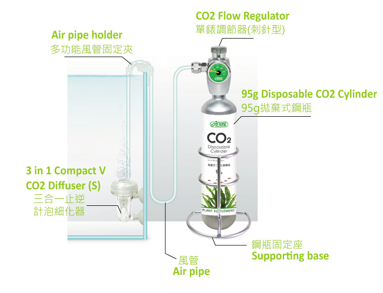 ISTA 95g CO2 Disposable Supply Set - Easy Start Up 2