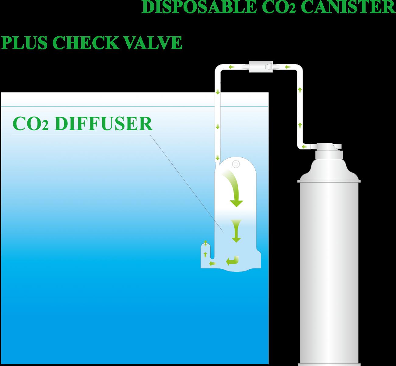 ISTA CO2 Supply Set 1